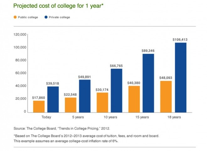 Projected Cost of College MOST 529